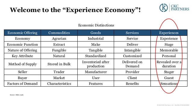 """Welcome to the """"Experience Economy""""! Economic Distinctions Source: HBS, 1998 Economic Offering Commodities Goods Services ..."""