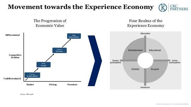 Movement towards the Experience Economy Source: HBS, 1998 Four Realms of the Experience Economy The Progression of Economi...