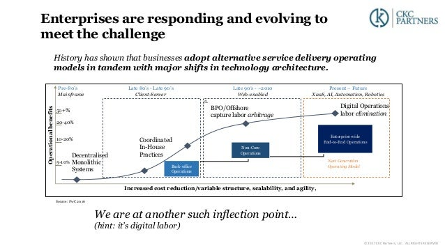Enterprises are responding and evolving to meet the challenge History has shown that businesses adopt alternative service ...