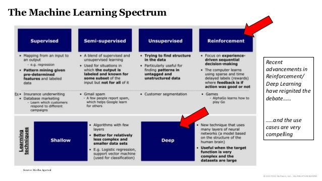 The Machine Learning Spectrum Source: Medha Agarwal Recent advancements in Reinforcement/ Deep Learning have reignited the...