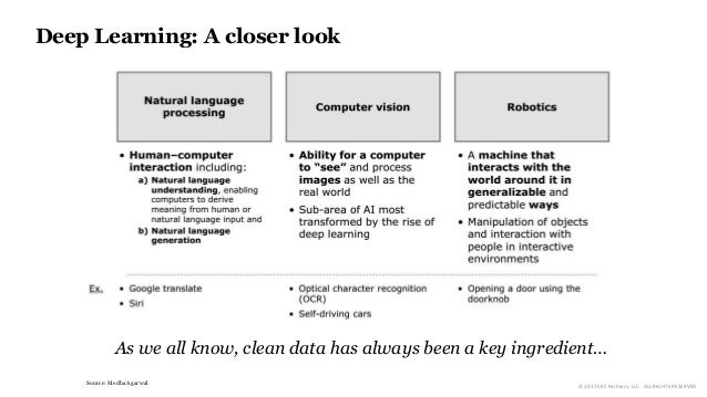 Deep Learning: A closer look Source: Medha Agarwal As we all know, clean data has always been a key ingredient… © 2017 CKC...