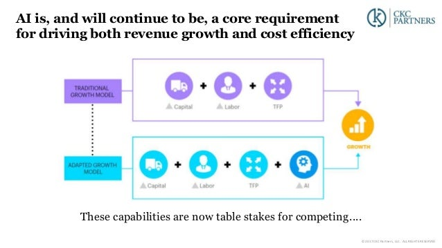 AI is, and will continue to be, a core requirement for driving both revenue growth and cost efficiency These capabilities ...