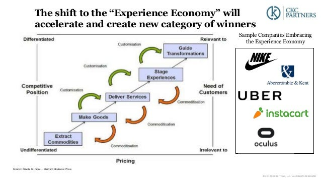"""The shift to the """"Experience Economy"""" will accelerate and create new category of winners Source: Pine & Gilmore – Harvard ..."""