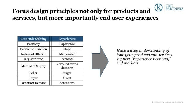 """Have a deep understanding of how your products and services support """"Experience Economy"""" end markets Focus design principl..."""