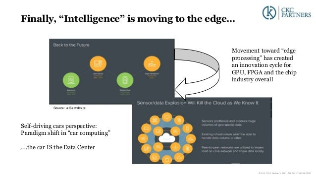"""Finally, """"Intelligence"""" is moving to the edge… Source: a16z website Movement toward """"edge processing"""" has created an innov..."""