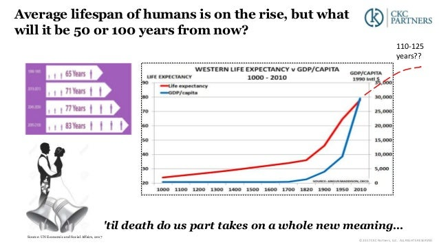 Average lifespan of humans is on the rise, but what will it be 50 or 100 years from now? 110-125 years?? Source: UN Econom...