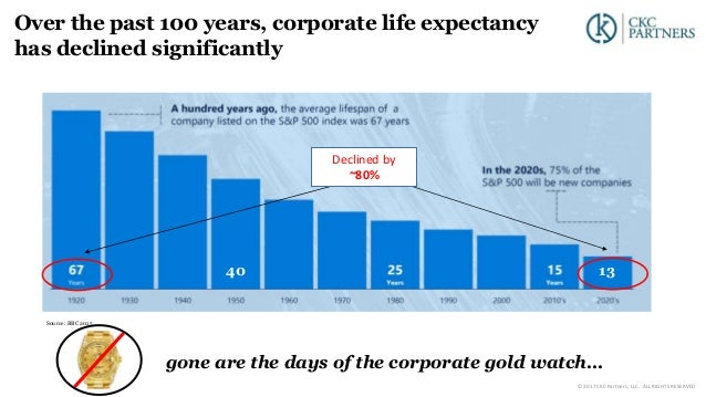 Over the past 100 years, corporate life expectancy has declined significantly Source: BBC 2015 1340 Declined by ~80% gone ...