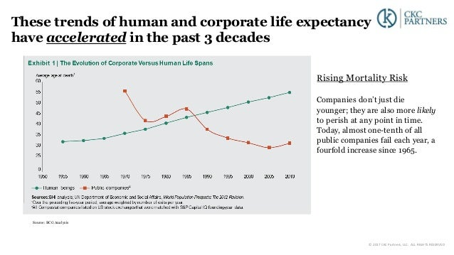 Rising Mortality Risk Companies don't just die younger; they are also more likely to perish at any point in time. Today, a...