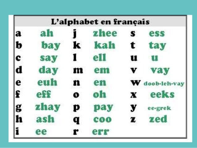 Alphabet in French
