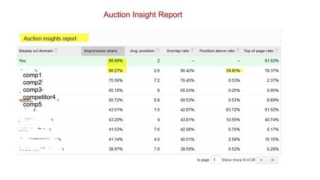 Auction Insight Report  comp1 comp2 comp3 competitor4 comp5