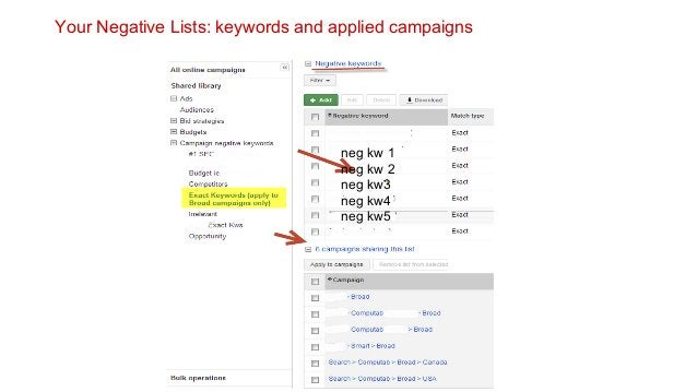 Your Negative Lists: keywords and applied campaigns  neg kw 1 neg kw 2 neg kw3 neg kw4 neg kw5
