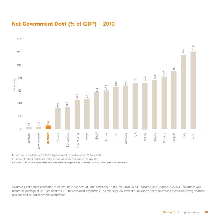 the trade and immigration background of australia Home about parliament parliamentary departments parliamentary library research publications background notes index page 2012-2013 the immigration debate in australia: from federation to world war one in this section.