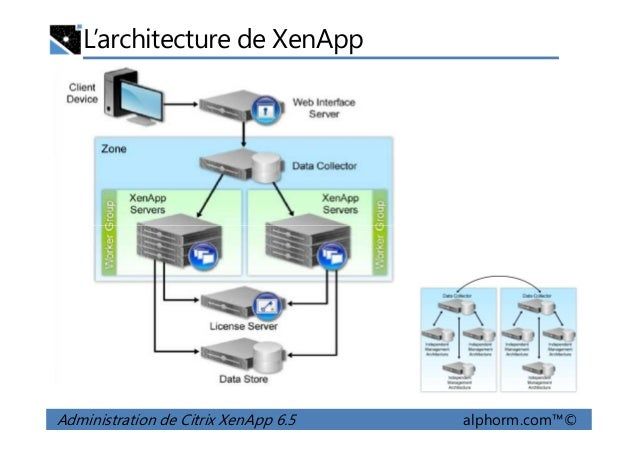 Formation administration de citrix xenapp 6 5 for Xenapp 6 5 architecture