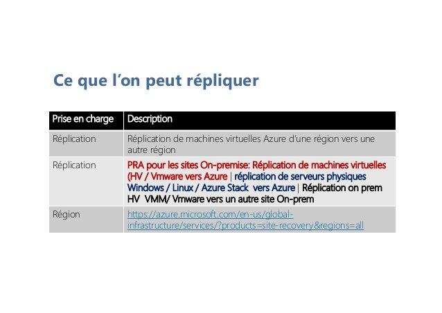 Alphorm com Formation Microsoft Azure Site Recovery