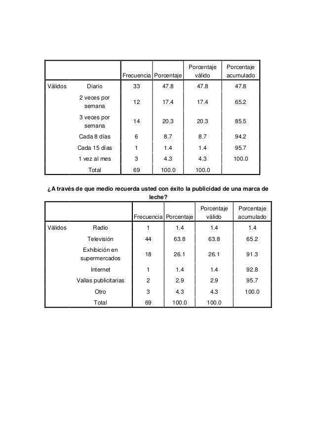 Frecuencia PorcentajePorcentajeválidoPorcentajeacumuladoVálidos Diario 33 47.8 47.8 47.82 veces porsemana12 17.4 17.4 65.2...