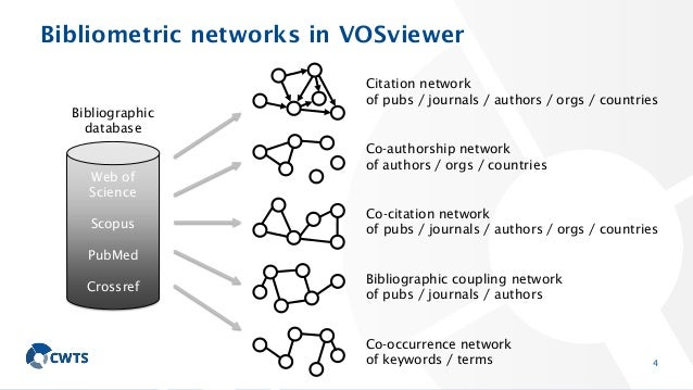 Bibliometric networks in VOSviewer 4 Web of Science Scopus PubMed Crossref Citation network of pubs / journals / authors /...