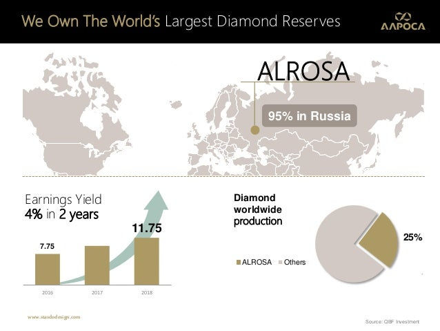 95% in Russia ALROSA We Own The World's Largest Diamond Reserves 25% ALROSA Others Diamond worldwide production Earnings Y...