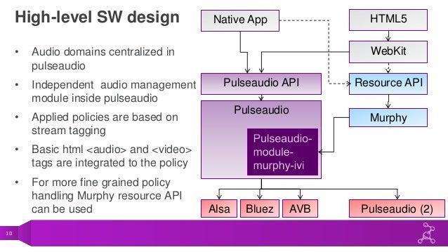 TIZEN IVI Audio Management