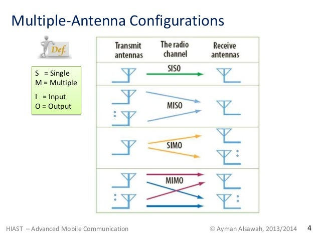 HIAST-Ayman Alsawah Lecture on Multiple-Antenna Techniques