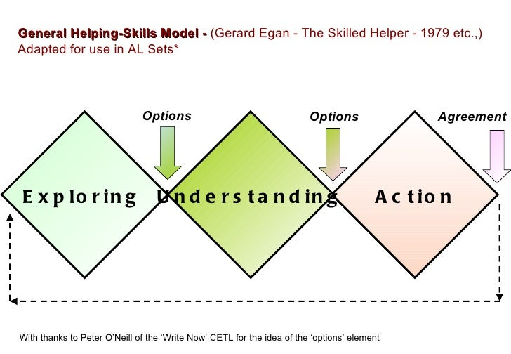 egan skilled helper 22022008  the skilled helper model of counselling is hugely influential in the helping professions egan's skilled helper model brings a number of new and.