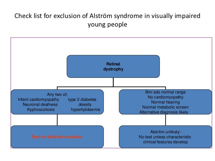 Alström Syndrome<br />Further features identified:<br />Congestive heart failure secondary to cardiomyopathy<br />Sensorin...