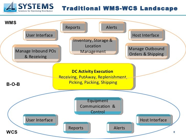 Warehouse Control System Vs Warehouse Management System
