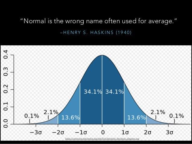 """– H E N RY S . H A S K I N S ( 1 9 4 0 ) """"Normal is the wrong name often used for average."""" https://commons.wikimedia.org/..."""