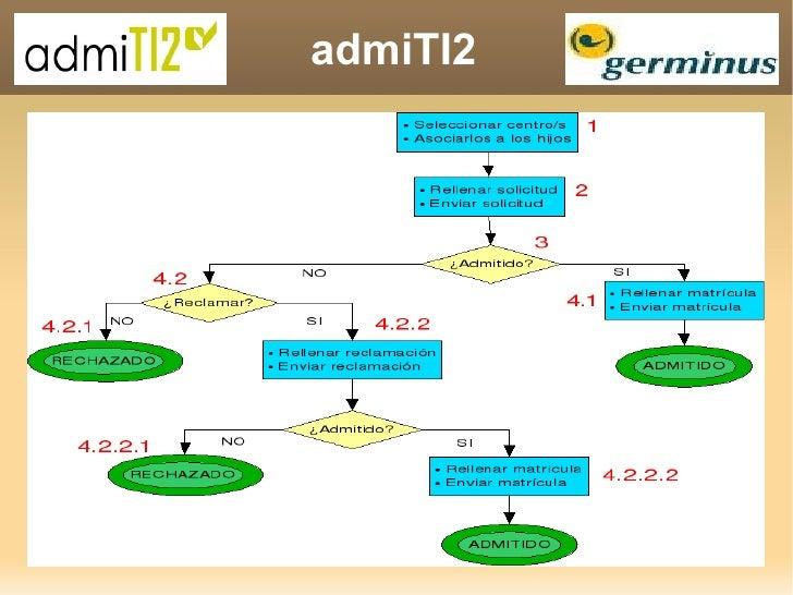 admiTI2