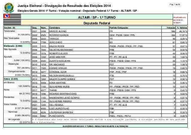 Justiça Eleitoral - Divulgação de Resultado das Eleições 2014 Pág. 1 de 55  Eleições Gerais 2014 1º Turno - Votação nomina...