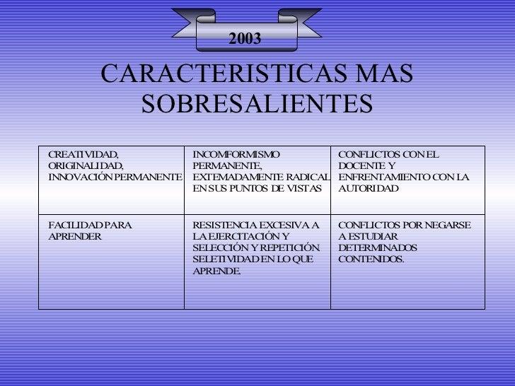 2003 CARACTERISTICAS MAS SOBRESALIENTES