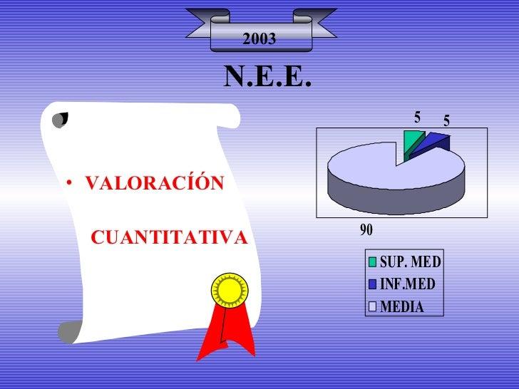 N.E.E. <ul><li>VALORACÍÓN </li></ul><ul><li>CUANTITATIVA </li></ul>2003