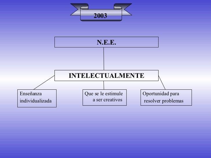 INTELECTUALMENTE 2003 Enseñanza  individualizada Que se le estimule a ser creativos Oportunidad para resolver problemas N....