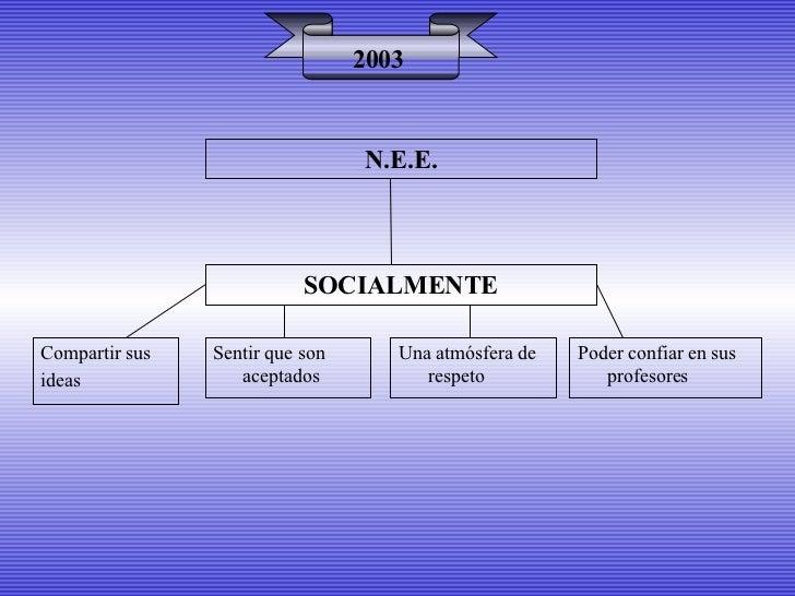 SOCIALMENTE 2003 Compartir sus ideas Sentir que son aceptados Poder confiar en sus profesores N.E.E. Una atmósfera de resp...