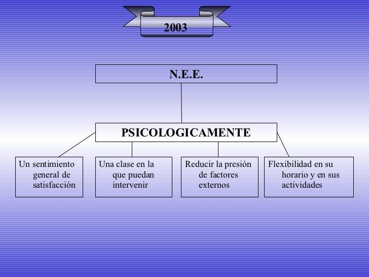 PSICOLOGICAMENTE 2003 Un sentimiento general de satisfacción Una clase en la que puedan intervenir Flexibilidad en su hora...