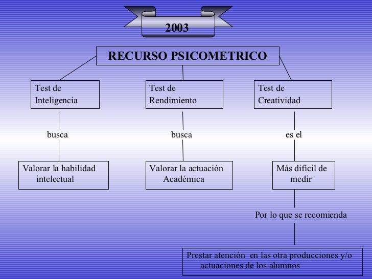RECURSO PSICOMETRICO 2003 Test de Inteligencia Test de  Rendimiento Test de  Creatividad busca busca es el Valorar la habi...
