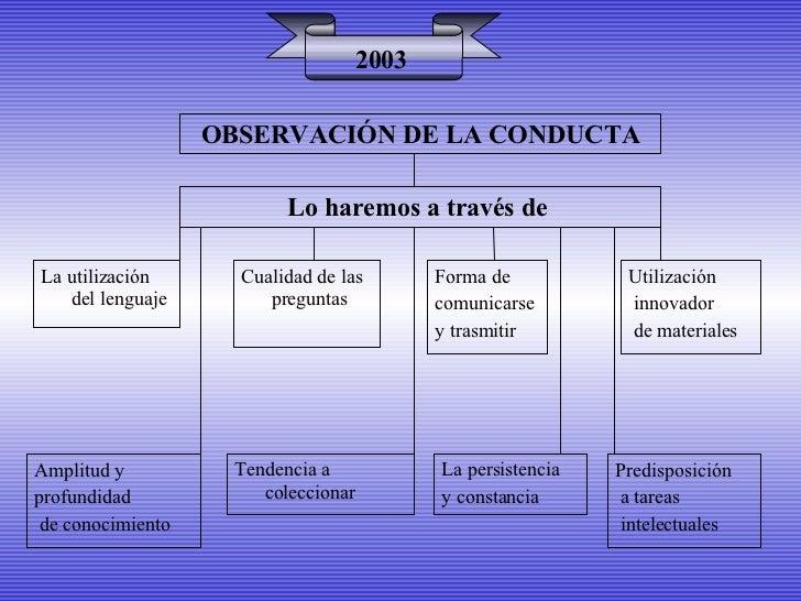 Lo haremos a través de  2003 La utilización del lenguaje Cualidad de las preguntas Forma de  comunicarse  y trasmitir Ampl...