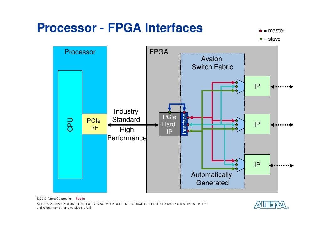 Nios II Embedded Processor: Embedded World 2010