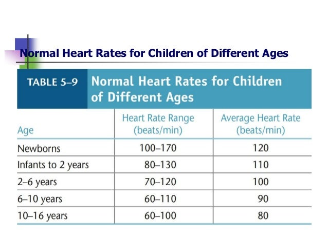 Alterations in cardiovascular function in children