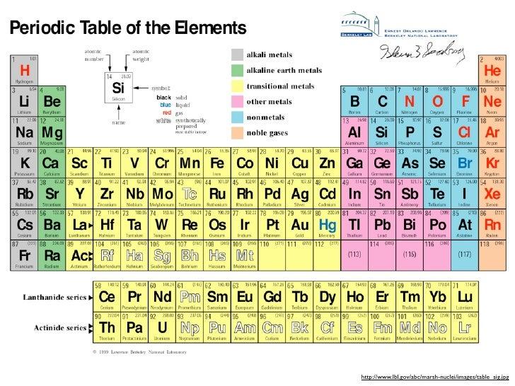 tabla periodica de los elementos quimicos monografias images tabla periodica de los elementos quimicos monografias image - Tabla Periodica Bob