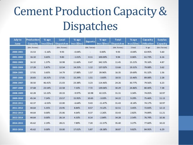 Pakistan Cement Industry as of June-2016
