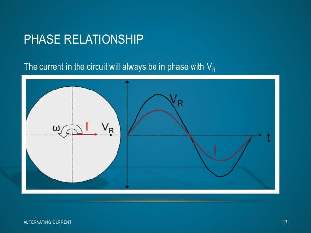 PHASE RELATIONSHIP  The current in the circuit will always be in phase with VR  ALTERNATING CURRENT 17