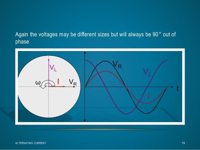 Again the voltages may be different sizes but will always be 90° out of  phase  ALTERNATING CURRENT 19