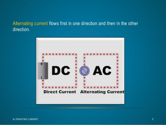 Alternating current flows first in one direction and then in the other  direction.  ALTERNATING CURRENT 5