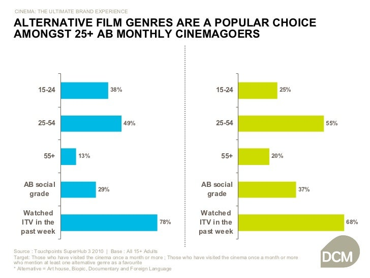 Source : Touchpoints SuperHub 3 2010  |  Base : All 15+ Adults Target: Those who have visited the cinema once a month or m...