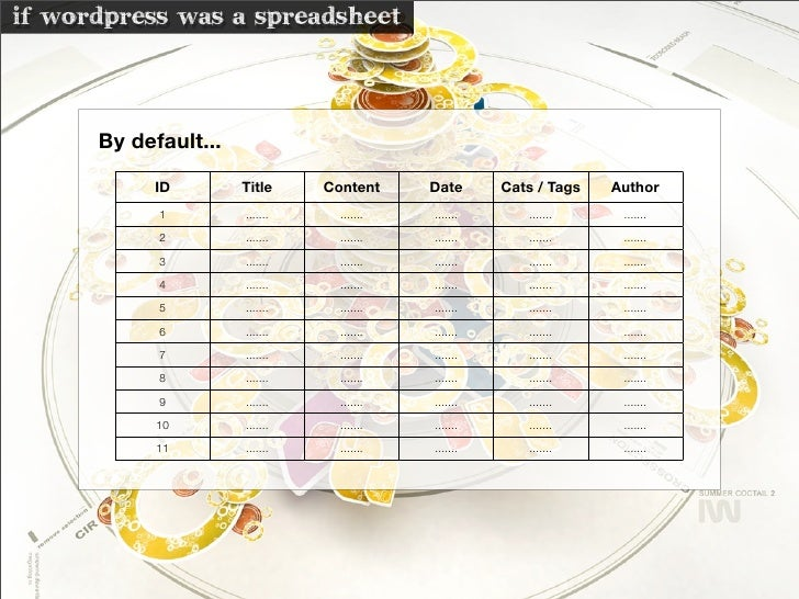 if wordpress was a spreadsheet         By default...             ID         Title     Content     Date      Cats / Tags   ...