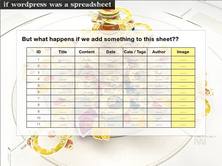 if wordpress was a spreadsheet        But what happens if we add something to this sheet??           ID      Title     Con...