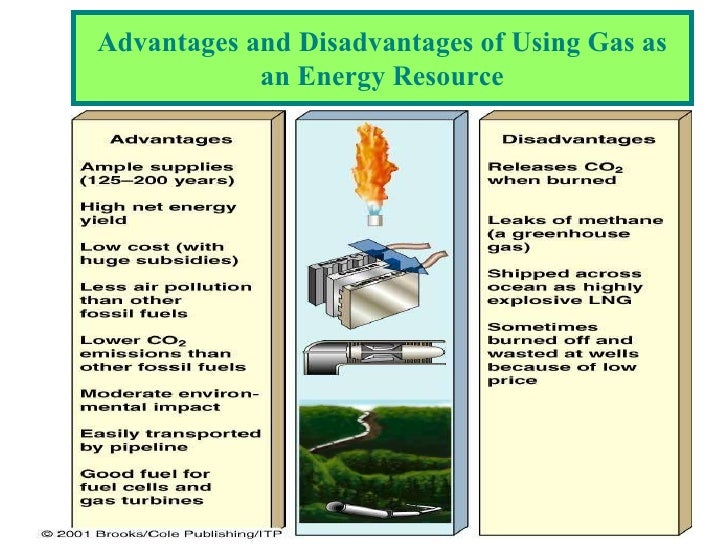Disadvantages Of Natural Gas >> ALTERNATIVE ENERGY AS VEHICLE FOR SUSTAINABILITY AND ...