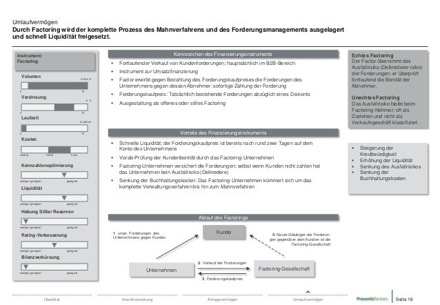 Umlaufvermögen Durch Factoring wird der komplette Prozess des Mahnverfahrens und des Forderungsmanagements ausgelagert und...