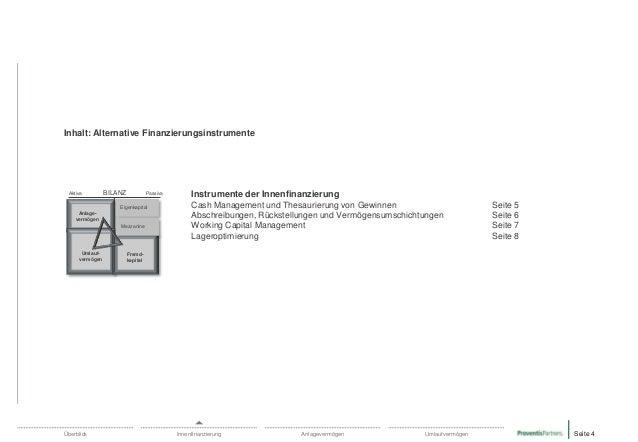 Inhalt: Alternative Finanzierungsinstrumente  Aktiva  BILANZ  Passiva  Eigenkapital Anlagevermögen Mezzanine  Umlaufvermög...