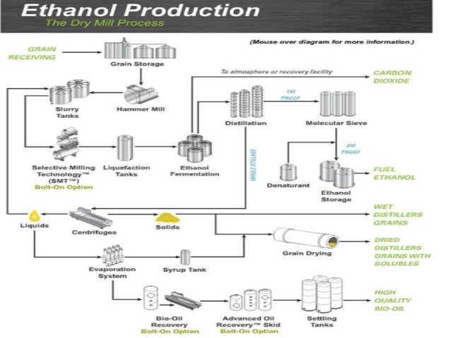 alcohol (ethanol) as alternative fuel for ic engine corn-based ethanol production diagram how about ethanol as fuel
